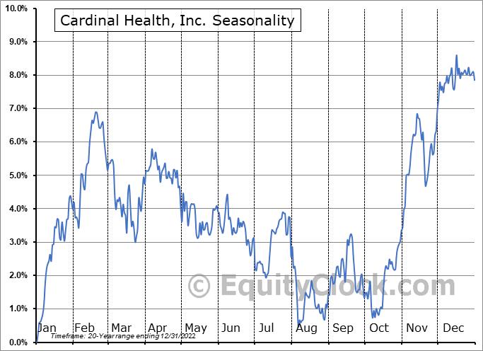 Cardinal Health, Inc. Seasonal Chart