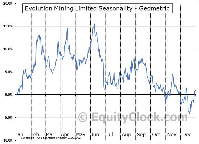 Evolution Mining Limited (OTCMKT:CAHPF) Seasonality