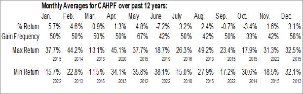 Monthly Seasonal Evolution Mining Limited (OTCMKT:CAHPF)
