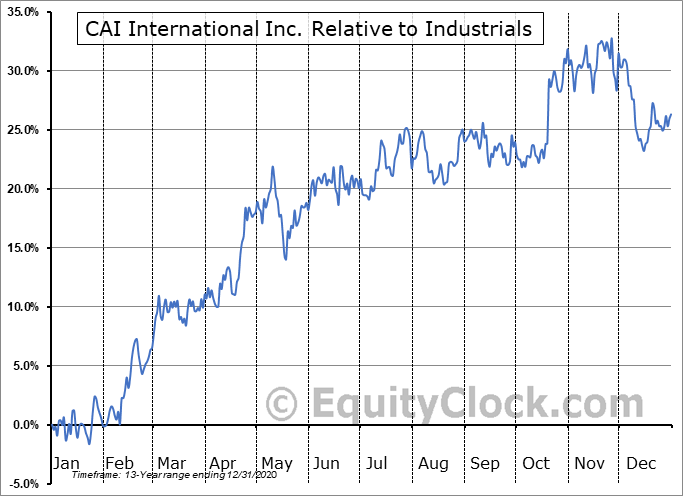 CAI Relative to the Sector