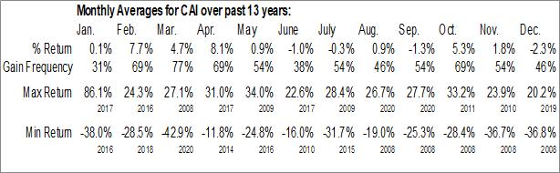 Monthly Seasonal CAI International Inc. (NYSE:CAI)