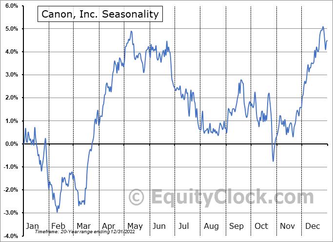 Canon, Inc. (NYSE:CAJ) Seasonal Chart