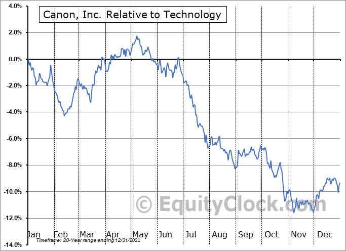 CAJ Relative to the Sector