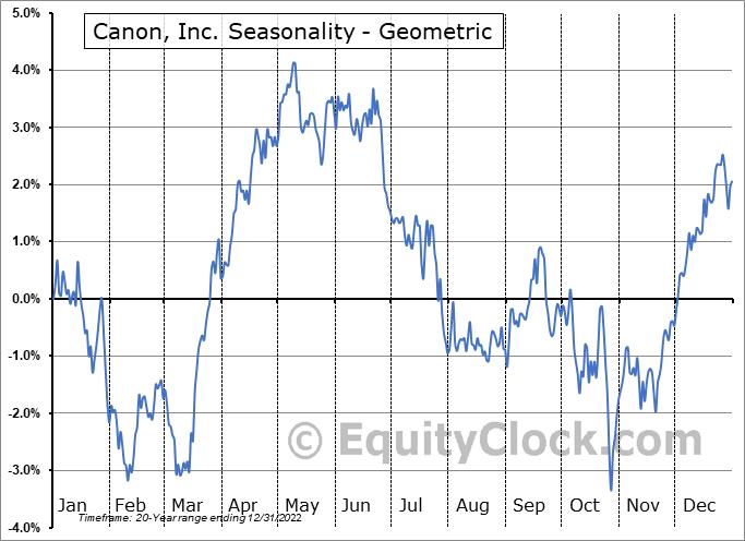 Canon, Inc. (NYSE:CAJ) Seasonality