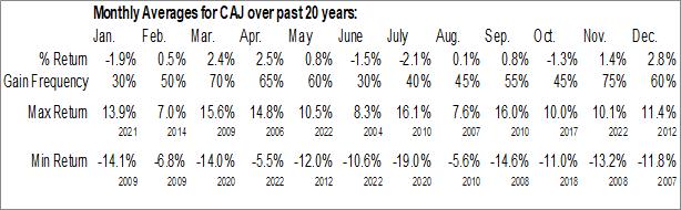 Monthly Seasonal Canon, Inc. (NYSE:CAJ)