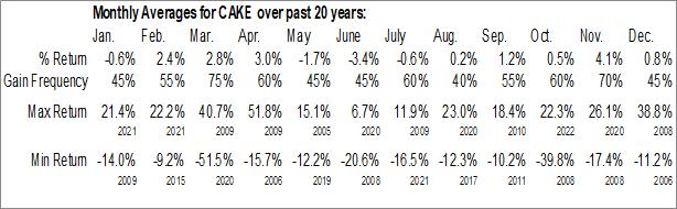 Monthly Seasonal Cheesecake Factory Inc. (NASD:CAKE)