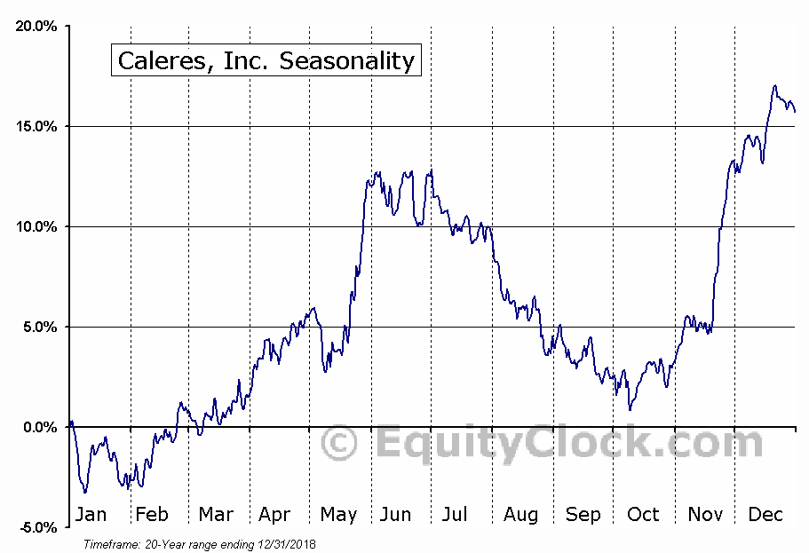 Caleres, Inc. (NYSE:CAL) Seasonal Chart