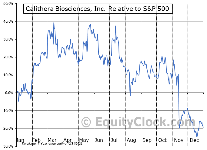 CALA Relative to the S&P 500