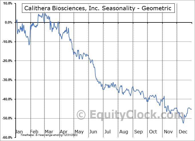 Calithera Biosciences, Inc. (NASD:CALA) Seasonality