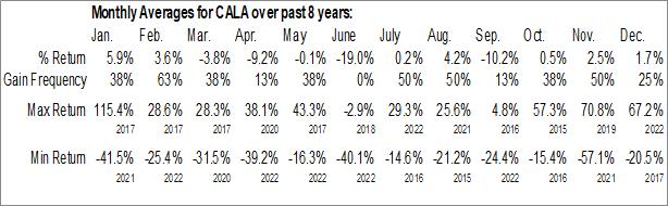 Monthly Seasonal Calithera Biosciences, Inc. (NASD:CALA)