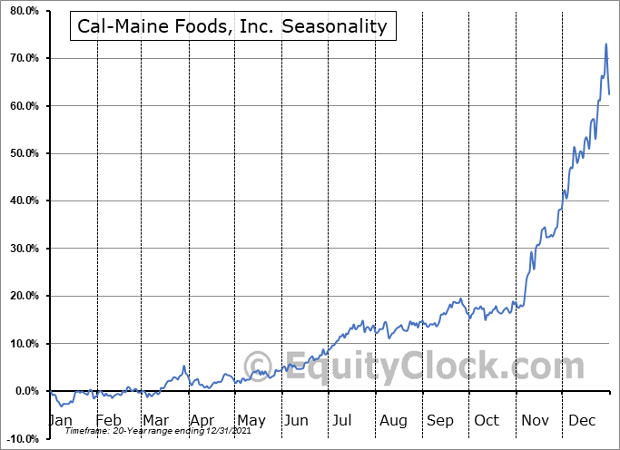 Cal-Maine Foods, Inc. (NASD:CALM) Seasonal Chart