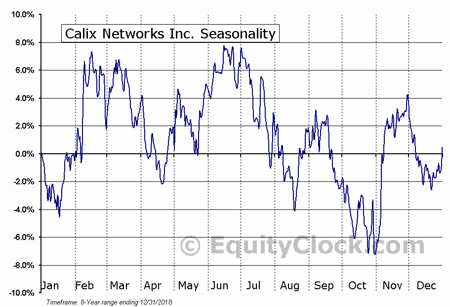 Calix Networks Inc. (NYSE:CALX) Seasonal Chart