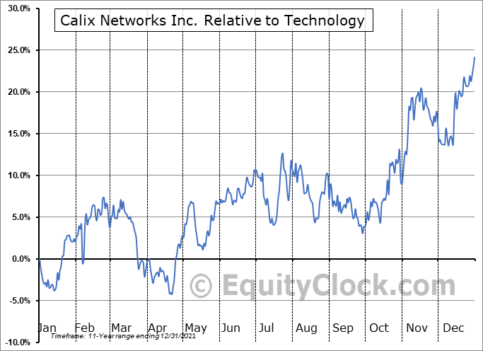 CALX Relative to the Sector