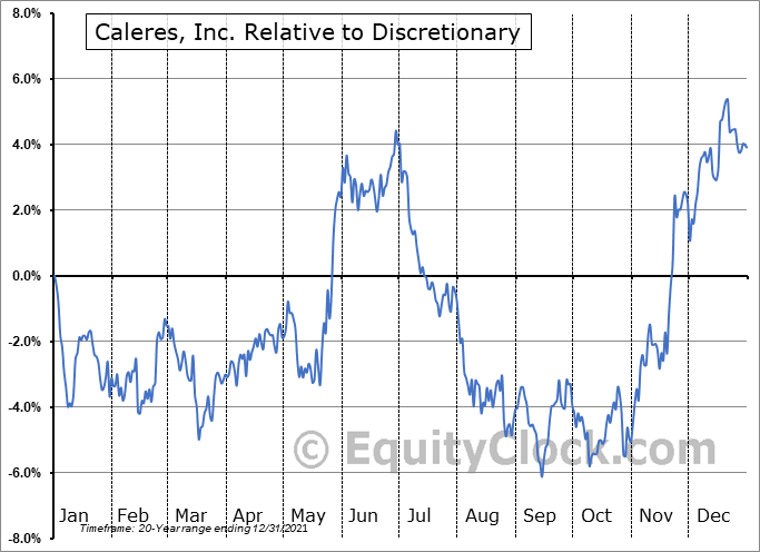 CAL Relative to the Sector