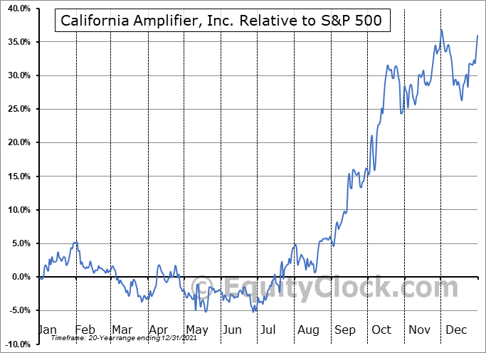 CAMP Relative to the S&P 500