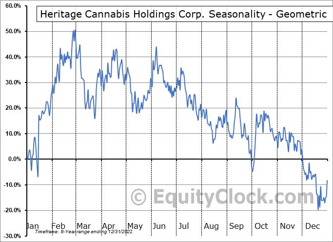 Heritage Cannabis Holdings Corp. (CSE:CANN.CA) Seasonality
