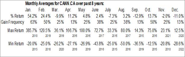 Monthly Seasonal Heritage Cannabis Holdings Corp. (CSE:CANN.CA)