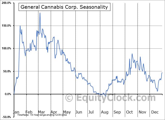 General Cannabis Corp. (OTCMKT:CANN) Seasonality