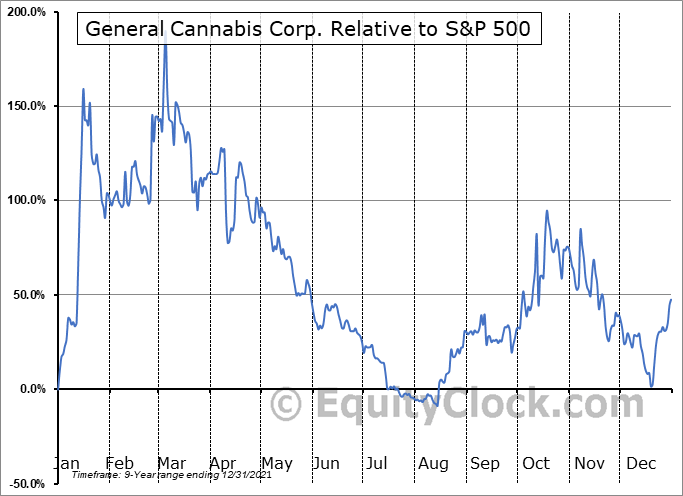 CANN Relative to the S&P 500