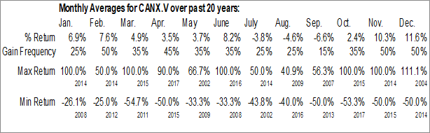 Monthly Seasonal CANEX Metals Inc. (TSXV:CANX.V)
