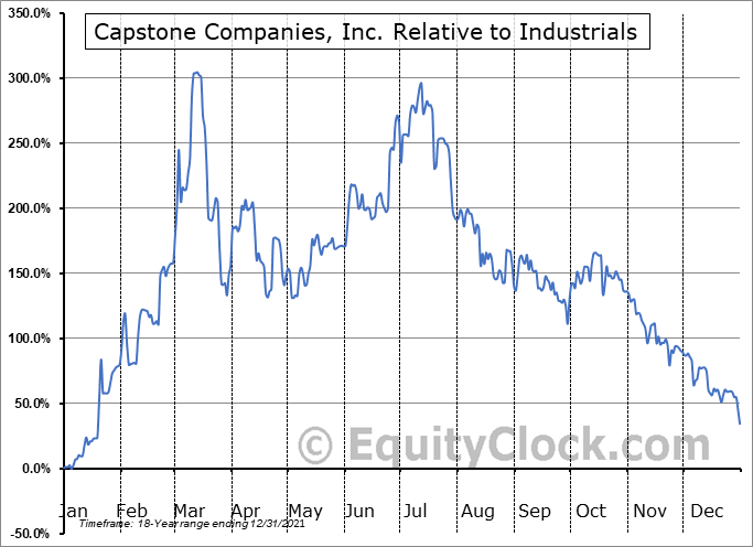 CAPC Relative to the Sector