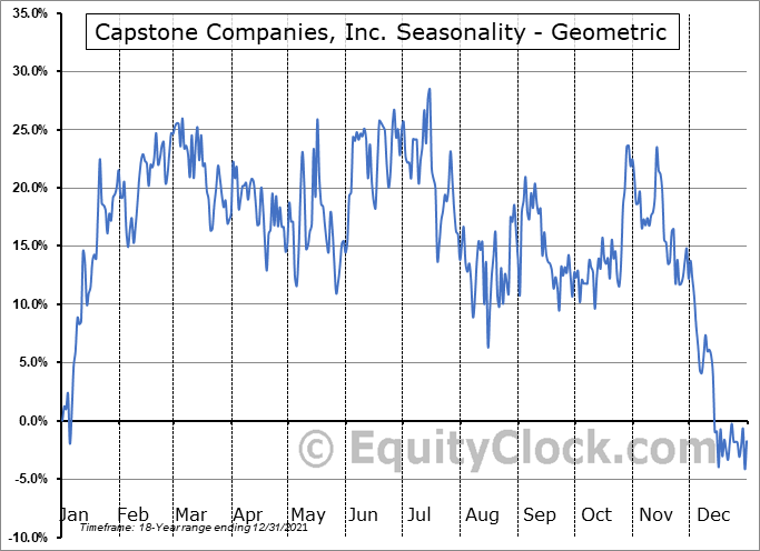 Capstone Companies, Inc. (OTCMKT:CAPC) Seasonality