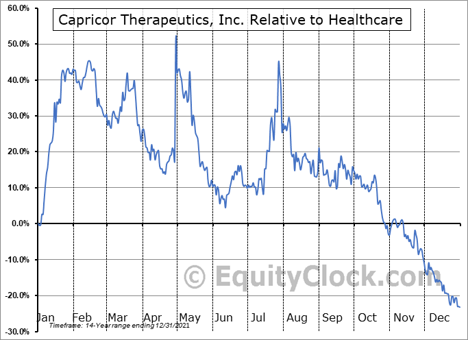 CAPR Relative to the Sector