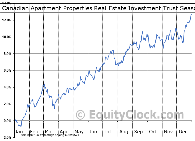Canadian Apartment Properties Real Estate Investment Trust (TSE:CAR/UN.TO) Seasonality