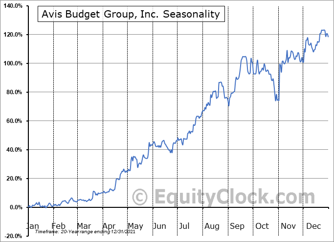 Avis Budget Group, Inc. (NASD:CAR) Seasonal Chart