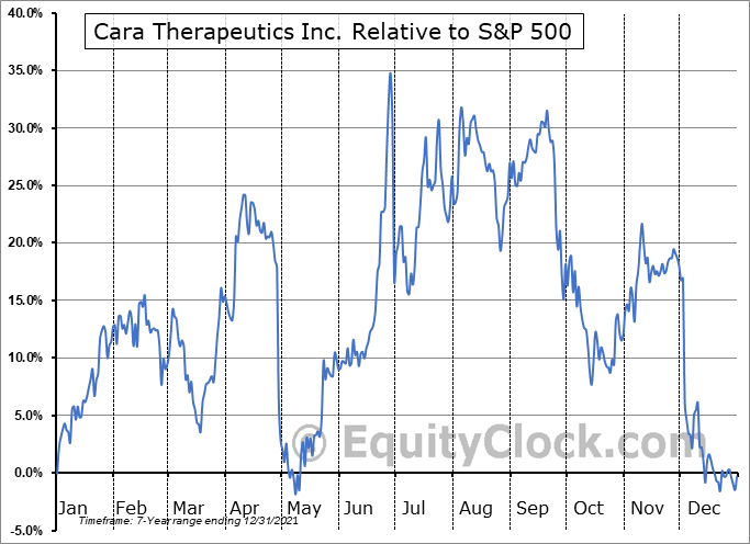 CARA Relative to the S&P 500