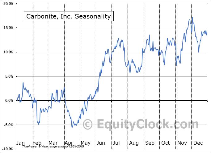 Carbonite, Inc. (NASD:CARB) Seasonal Chart