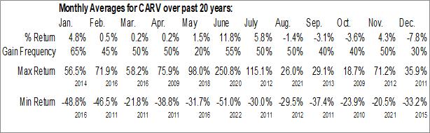 Monthly Seasonal Carver Bancorp, Inc. (NASD:CARV)