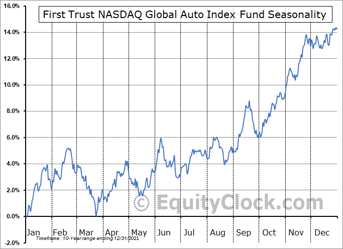 First Trust NASDAQ Global Auto Index Fund (NASD:CARZ) Seasonal Chart