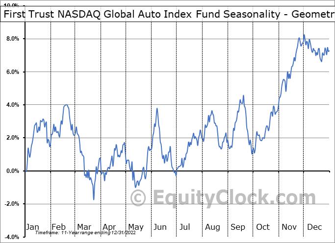 First Trust NASDAQ Global Auto Index Fund (NASD:CARZ) Seasonality