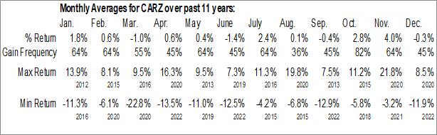 Monthly Seasonal First Trust NASDAQ Global Auto Index Fund (NASD:CARZ)