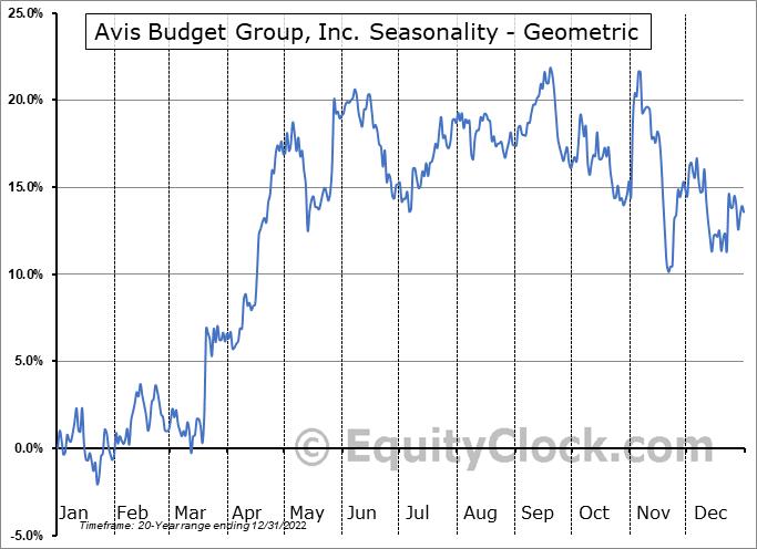 Avis Budget Group, Inc. (NASD:CAR) Seasonality