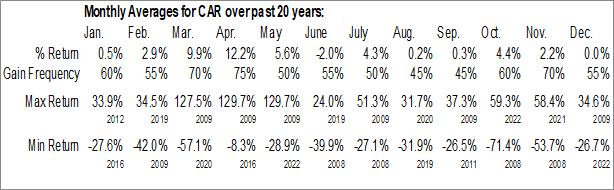 Monthly Seasonal Avis Budget Group, Inc. (NASD:CAR)