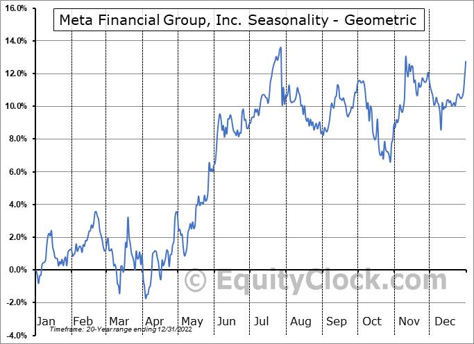 Meta Financial Group, Inc. (NASD:CASH) Seasonality
