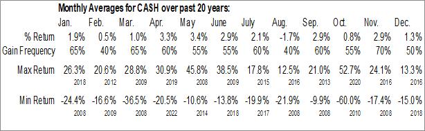 Monthly Seasonal Meta Financial Group, Inc. (NASD:CASH)