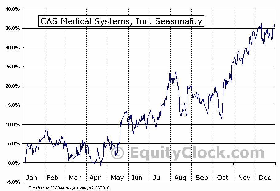 CAS Medical Systems, Inc. (NASD:CASM) Seasonal Chart