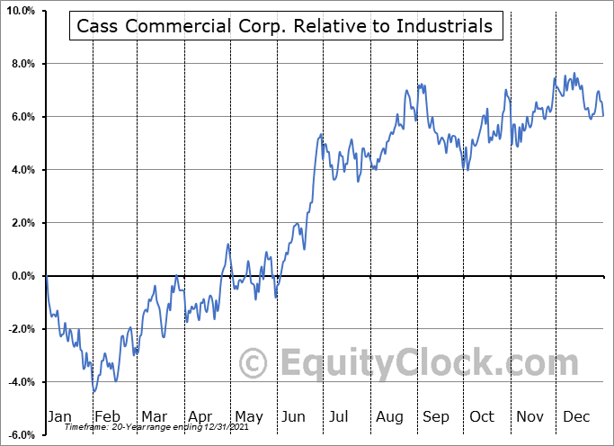 CASS Relative to the Sector