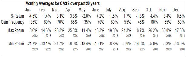 Monthly Seasonal Cass Commercial Corp. (NASD:CASS)