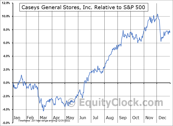 CASY Relative to the S&P 500