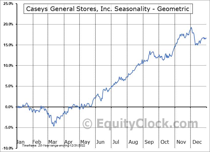 Caseys General Stores, Inc. (NASD:CASY) Seasonality