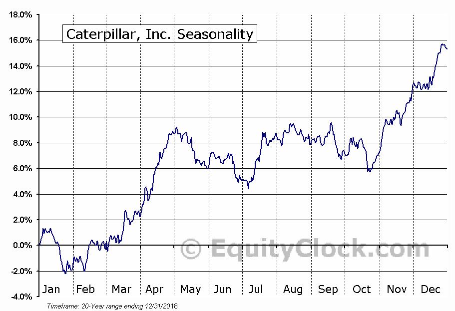 Caterpillar, Inc. (NYSE:CAT) Seasonal Chart