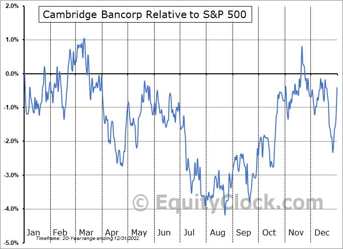 CATC Relative to the S&P 500