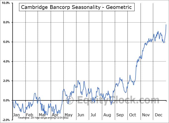 Cambridge Bancorp (NASD:CATC) Seasonality