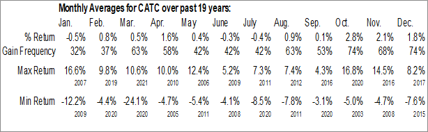 Monthly Seasonal Cambridge Bancorp (NASD:CATC)