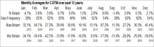 Monthly Seasonal Cardtronics Inc. (NASD:CATM)