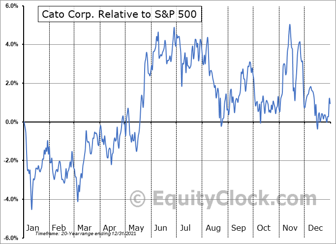 CATO Relative to the S&P 500